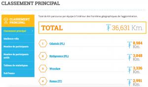 Capture d'écran du classement du Challenge Européen du Vélo 2016